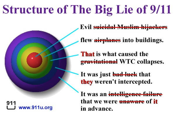http://911u.org/graphics/911_false_flag_disinfo_diagram_v1.0.jpg.jpg